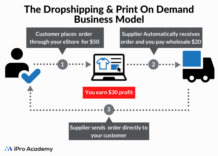 Dropshipping VS Print On Demand - Which Is Better?